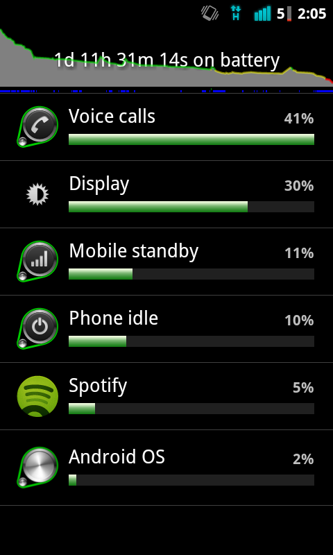 HTC Desire battery usage