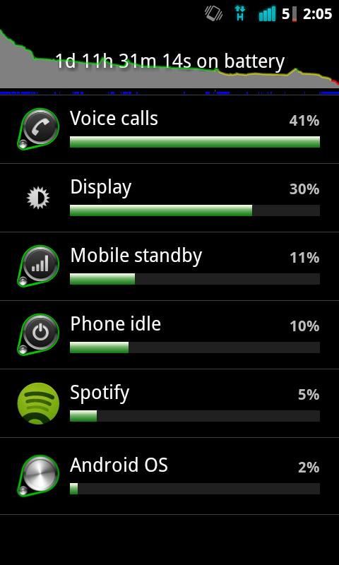 HTC Desire battery usage
