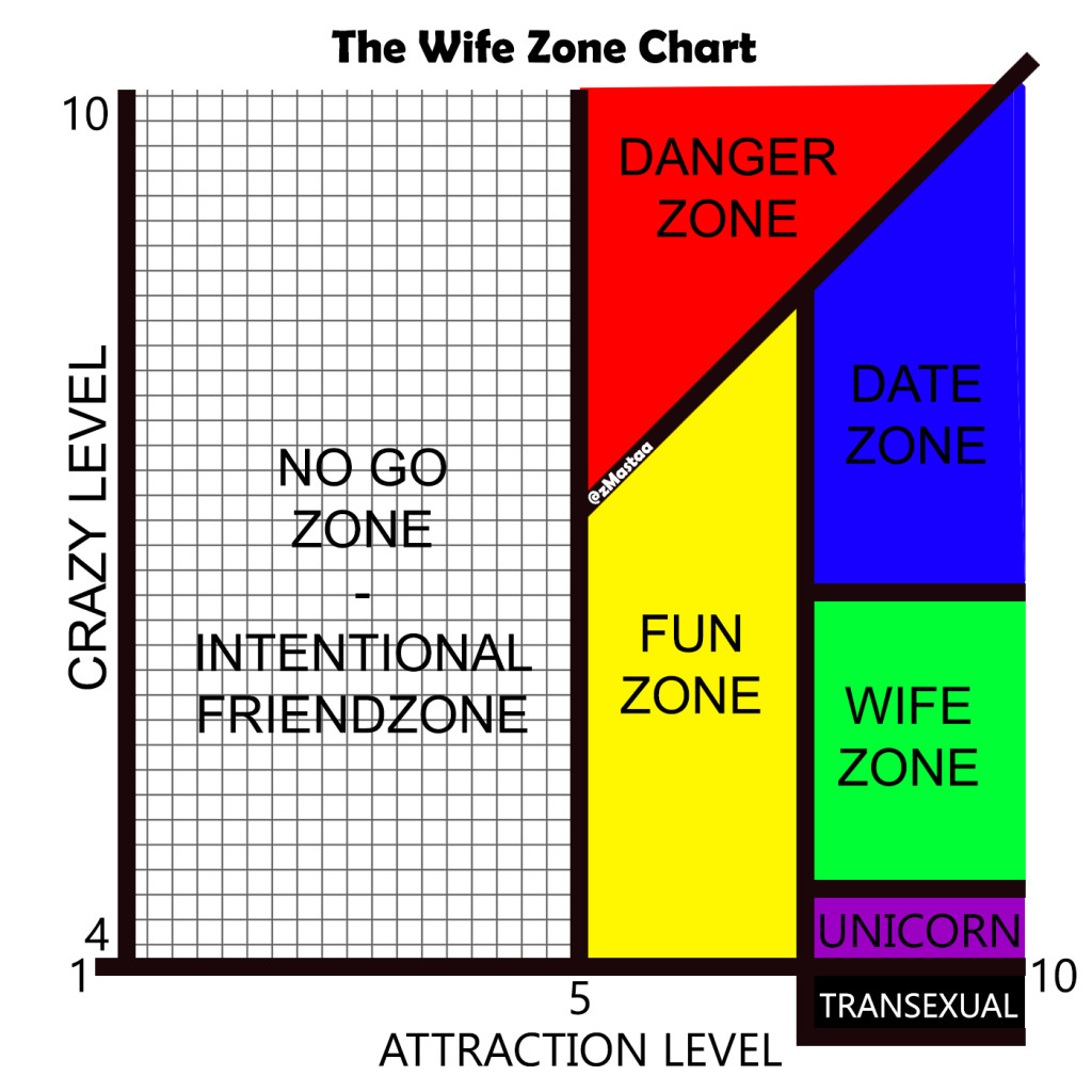 The Wife Zone Chart